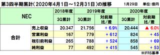 NECの2020年度(2021年3月期)第3四半期決算は減収増益、市場悪化で減収も特別対策と実業で増益