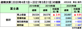富士通の2020年度(2021年3月期)通期決算は減収増益、コロナ影響で減収も営業利益・当期利益は最高益