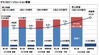 富士通が2020年度の経営方針進捗を発表、売上・収益拡大と採算性改善の活動を強化して目標達成を目指す