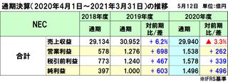 NECの2020年度通期決算は減収増益、コロナ影響で減収も営業利益・率ともに中計目標を達成