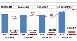 NECが「2025中期経営計画」を発表、戦略と文化とを結びつけて売上目標3兆5,000億円達成を目指す