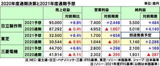 日立製作所、東芝、三菱電機の2021年3月期の通期決算と2022年3月期の業績予想