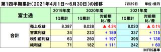 富士通の2021年度(2022年3月期)第1四半期決算は減収増益、採算性改善により前年から大きく増益
