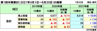 NECの2021年度(2022年3月期)第1四半期決算は増収増益、市場回復で増収とオペレーション改善で増益