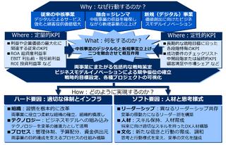 書籍 DXナビゲーター コア事業の「強化」と「破壊」を両立する実践ガイド