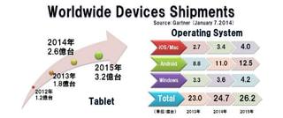 デバイス別とOS別の世界出荷台数(2012年から2015年)、Gartner発表