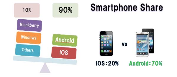 20130402smartphone_share
