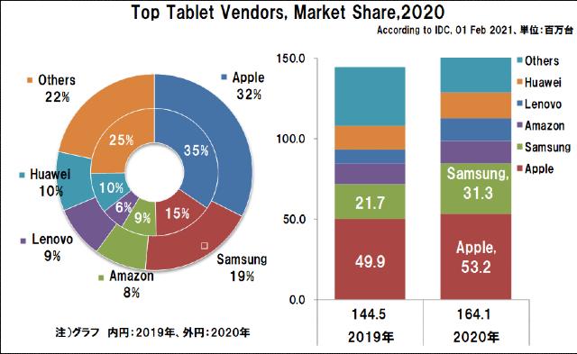 2020年の世界タブレットの出荷台数とシェア
