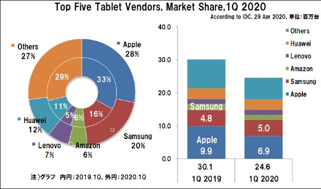 2020年1Qの世界タブレット出荷台数とシェア