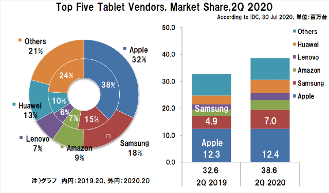 2020年2Qの世界タブレット出荷台数とシェア