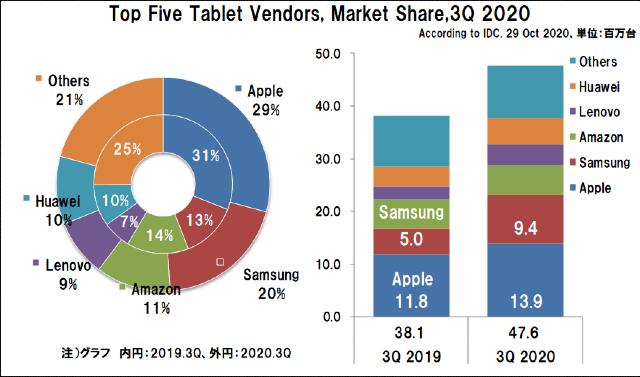 2020年3Qの世界タブレット出荷台数とシェア