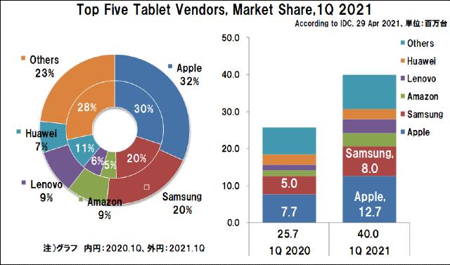 2021年1Qの世界タブレット出荷台数とシェア