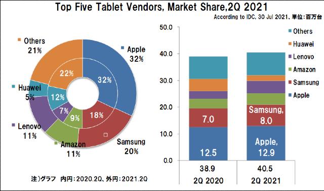 2021年2Qの世界タブレット出荷台数とシェア