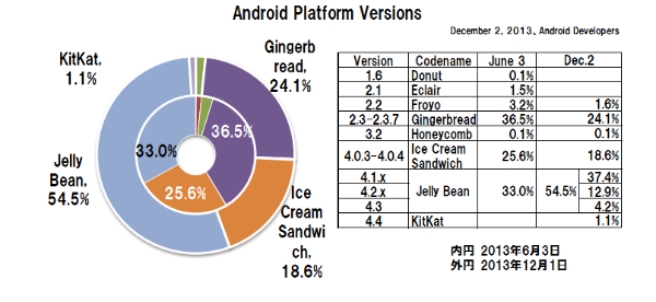 Android_versions_201312