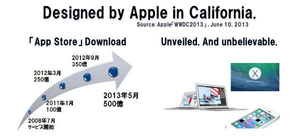 Apple_wwdc2013