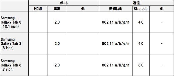 Galaxy_tab_3_10_3