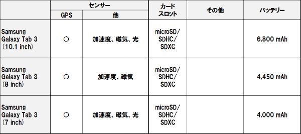 Galaxy_tab_3_10_4