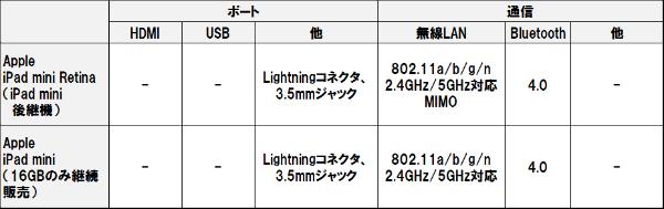 Ipad_mini_retina_3