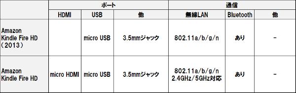 Kindle_fire_hd_2013_3