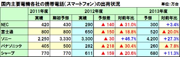 Mobile_phone_shipments_japan