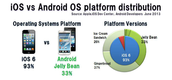 Platform_distribution