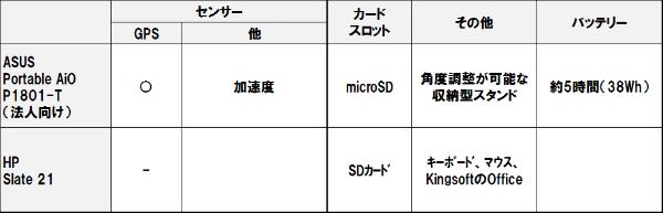 Portable_aio_p1801t_4