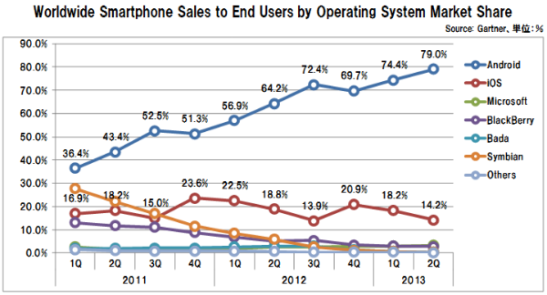 Smartphone_os_share_gartner