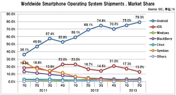Smartphone_os_share_idc
