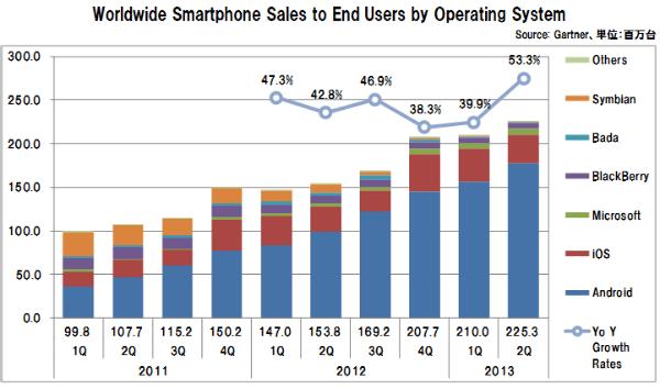 Smartphone_sales_os