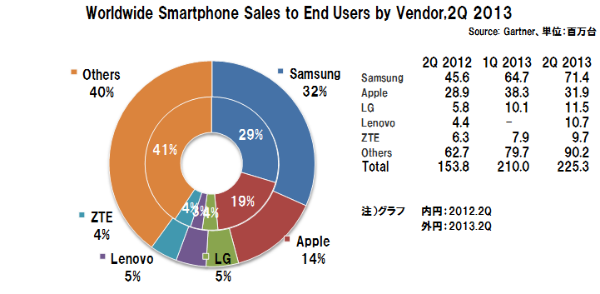 Smartphone_vendor_share_gartner