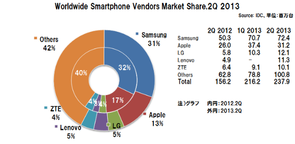 Smartphone_vendor_share_idc
