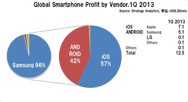 Smartphoneprofitshare