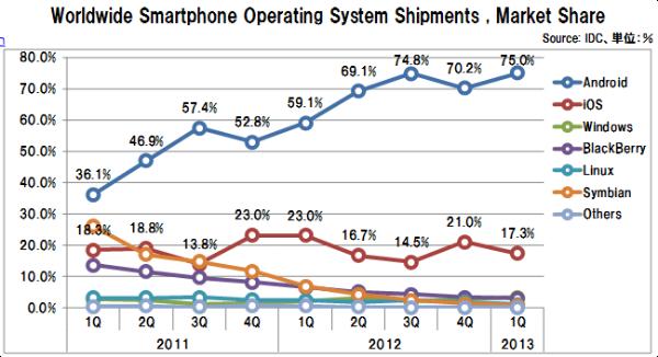 Smartphoneshipmentsosshare