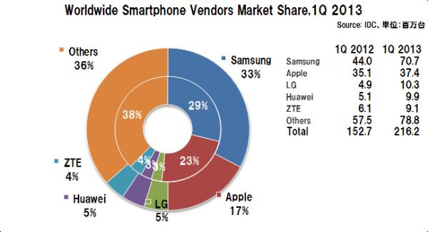 Smartphoneshipmentsvendorshare_3