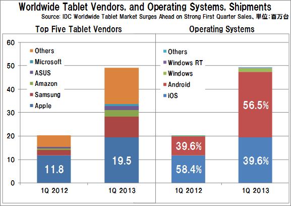Tablet_shipments_vendors_operatings