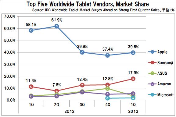 Tablet_vendors_marketshare