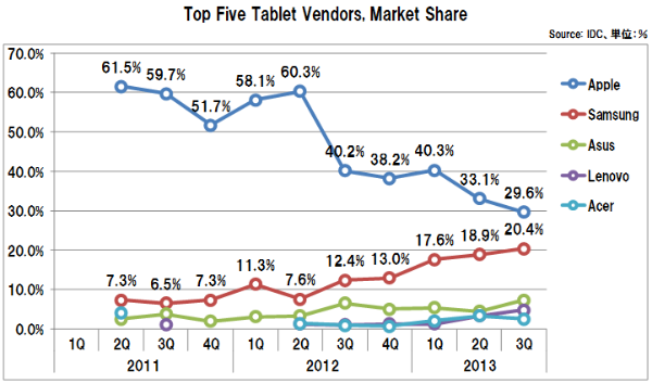 Tablet_vendors_marketshare_3q