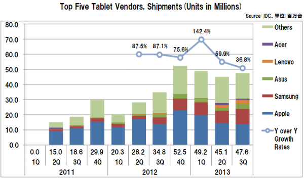 Tablet_vendors_shipments_3q