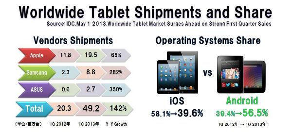 Tablet_vendors_shipments_marketshar