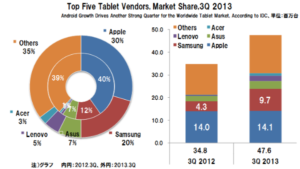 Tablet_vendors_shipments_marketshar