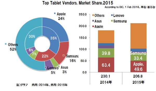 Tabletshipmentsmarketshare2015_y