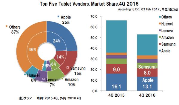 Tabletshipmentsmarketshare2016_4q
