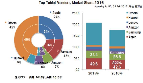 Tabletshipmentsmarketshare2016_y