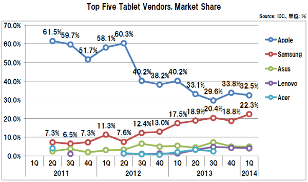 Tabletvendorsmarketshare2014_1q