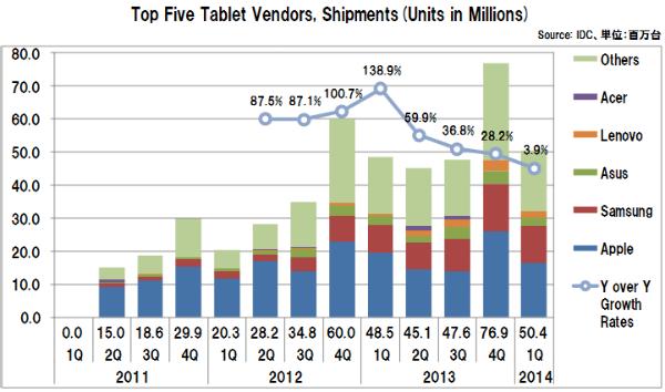 Tabletvendorsshipments2014_1q