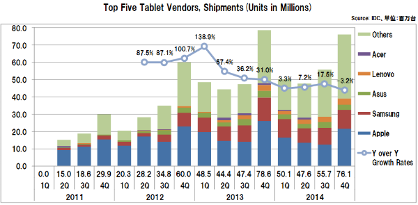 Tabletvendorsshipments2014_4q