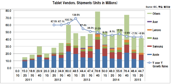Tabletvendorsshipments2015_2q
