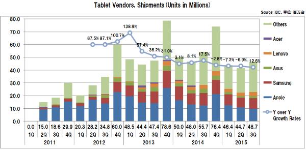 Tabletvendorsshipments2015_3q