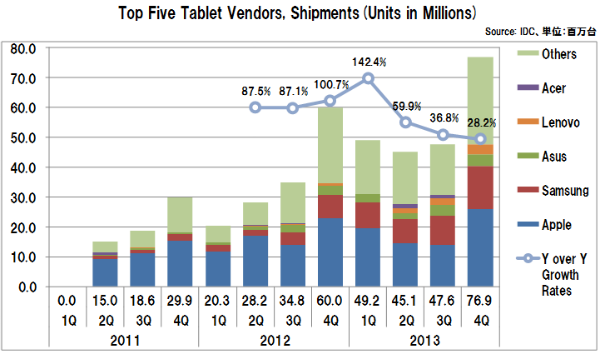 Tabletvendorsshipments4q
