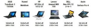 「dynabook Vシリーズ」東芝がWindows10搭載12.5インチ回転式2-in-1コンパーチブルを発表